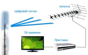 Эфирное цифровое телевидение