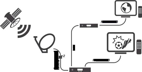 Система для приёма спутникового тв с приёмниками gs e501 и gs c591